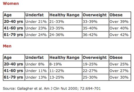 Age-Body-Fat-Chart
