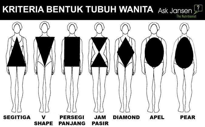 Kriteria Bentuk Tubuh Wanita